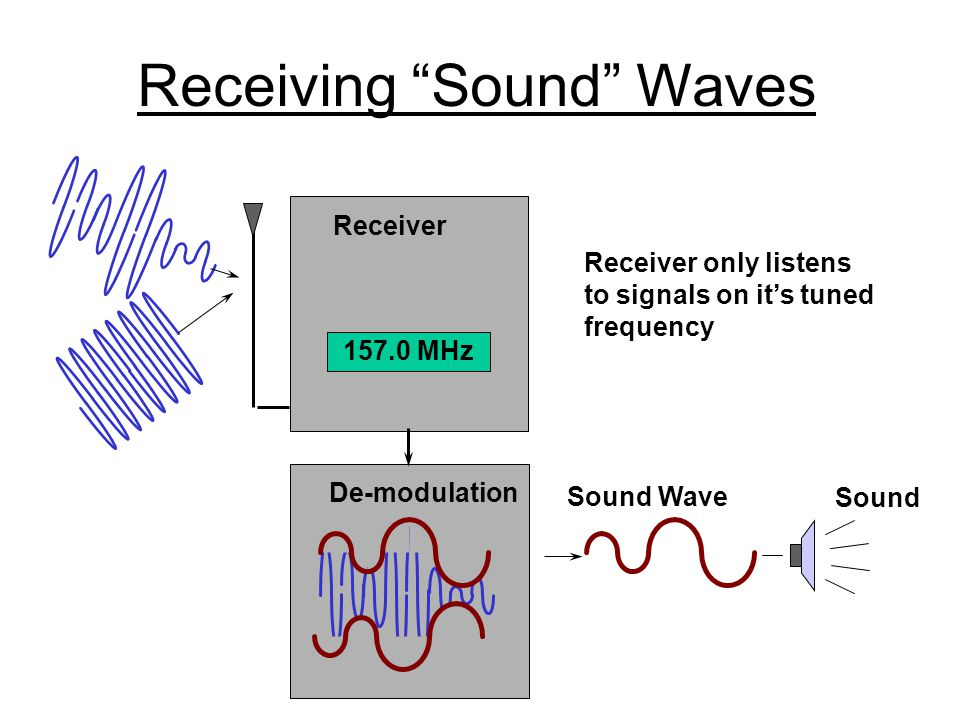 "Receiving ""Sound"" Waves De-modulation Sound Sound Wave Radio Wave Receiver 157.0 MHz Receiver only listens to signals on it's tuned frequency"
