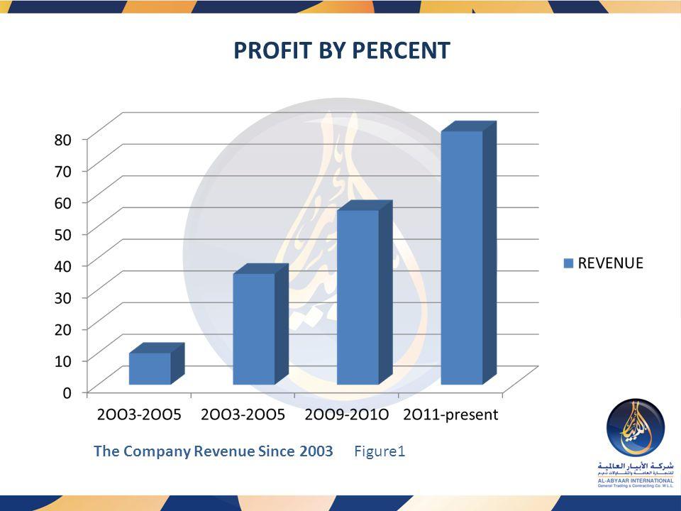 PROFIT BY PERCENT Figure1The Company Revenue Since 2003