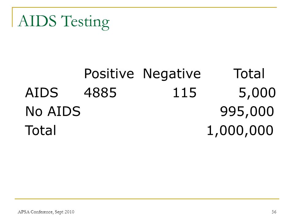 Positive Negative Total AIDS4885115 5,000 No AIDS 995,000 Total 1,000,000 AIDS Testing APSA Conference, Sept 201056