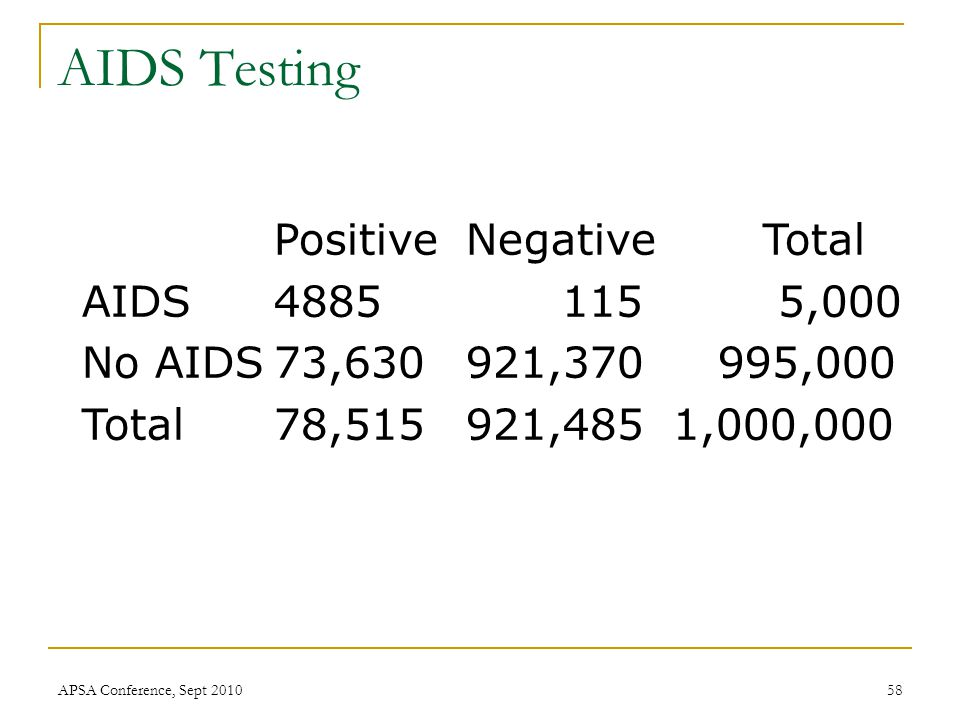 Positive Negative Total AIDS4885115 5,000 No AIDS73,630921,370 995,000 Total78,515921,485 1,000,000 AIDS Testing APSA Conference, Sept 201058