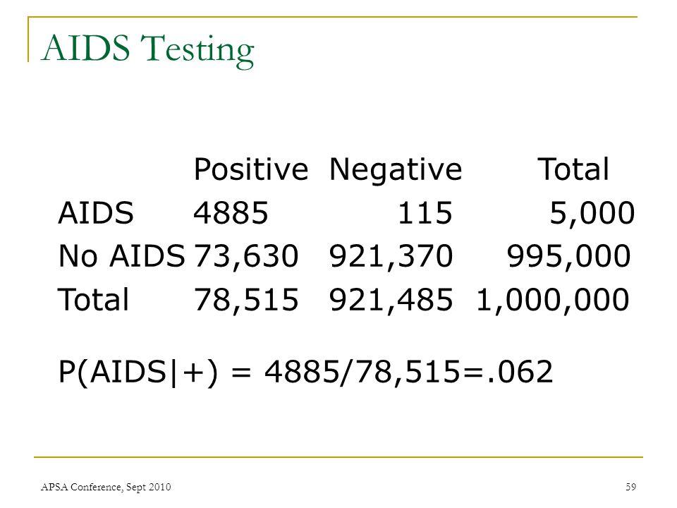 Positive Negative Total AIDS4885115 5,000 No AIDS73,630921,370 995,000 Total78,515921,485 1,000,000 P(AIDS|+) = 4885/78,515=.062 AIDS Testing APSA Conference, Sept 201059