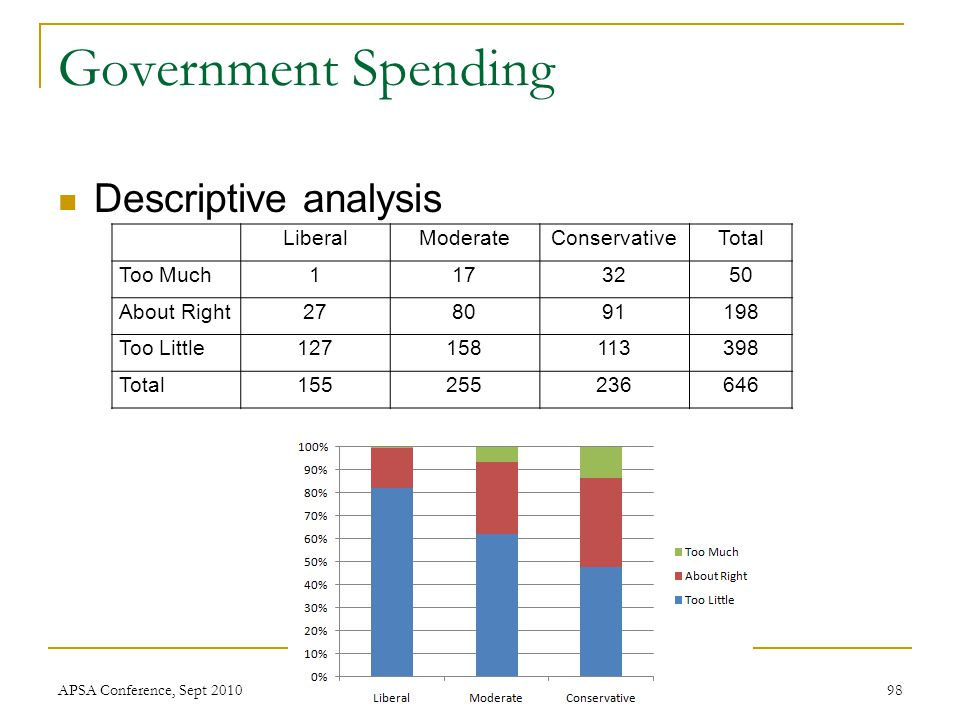 Government Spending Descriptive analysis APSA Conference, Sept 201098 LiberalModerateConservativeTotal Too Much1173250 About Right278091198 Too Little