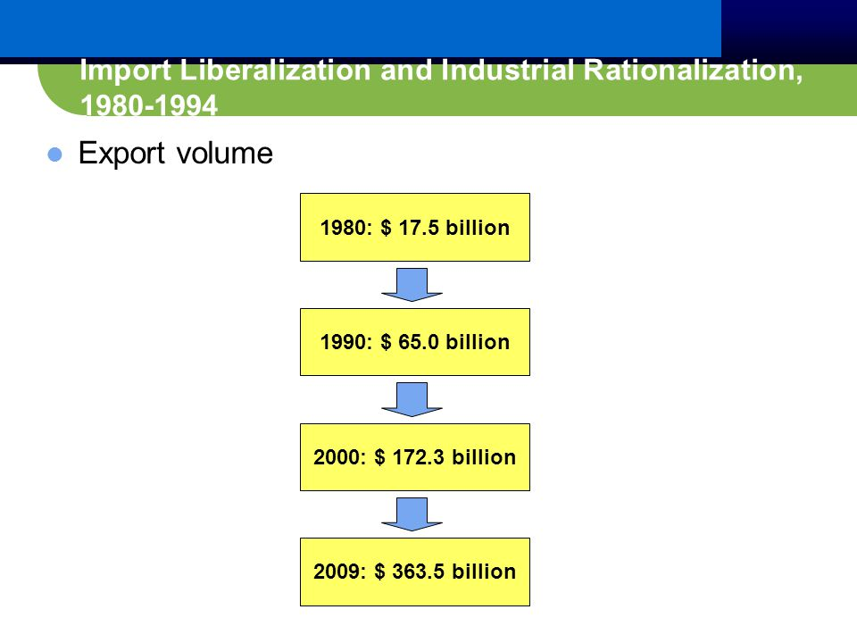 Export volume 1980: $ 17.5 billion 1990: $ 65.0 billion 2000: $ 172.3 billion 2009: $ 363.5 billion Import Liberalization and Industrial Rationalization, 1980-1994