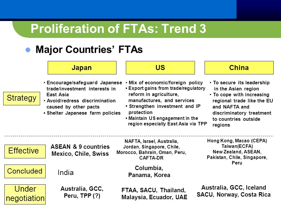 Proliferation of FTAs: Trend 3 Major Countries' FTAs JapanUSChina Encourage/safeguard Japanese trade/investment interests in East Asia Avoid/redress discrimination caused by other pacts Shelter Japanese farm policies Mix of economic/foreign policy Export gains from trade/regulatory reform in agriculture, manufactures, and services Strengthen investment and IP protection Maintain US engagement in the region especially East Asia via TPP To secure its leadership in the Asian region To cope with increasing regional trade like the EU and NAFTA and discriminatory treatment to countries outside regions Strategy Effective Concluded Under negotiation ASEAN & 9 countries Mexico, Chile, Swiss Australia, GCC, Peru, TPP ( ) NAFTA, Israel, Australia, Jordan, Singapore, Chile, Morocco, Bahrain, Oman, Peru, CAFTA-DR Columbia, Panama, Korea FTAA, SACU, Thailand, Malaysia, Ecuador, UAE Hong Kong, Macao (CEPA) Taiwan(ECFA) New Zealand, ASEAN, Pakistan, Chile, Singapore, Peru Australia, GCC, Iceland SACU, Norway, Costa Rica India