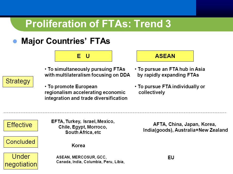 Proliferation of FTAs: Trend 3 Major Countries' FTAs E UASEAN To simultaneously pursuing FTAs with multilateralism focusing on DDA To promote European regionalism accelerating economic integration and trade diversification To pursue an FTA hub in Asia by rapidly expanding FTAs To pursue FTA individually or collectively Strategy Effective Concluded Under negotiation EFTA, Turkey, Israel, Mexico, Chile, Egypt, Morroco, South Africa, etc Korea ASEAN, MERCOSUR, GCC, Canada, India, Columbia, Peru, Libia, AFTA, China, Japan, Korea, India(goods), Australia+New Zealand EU