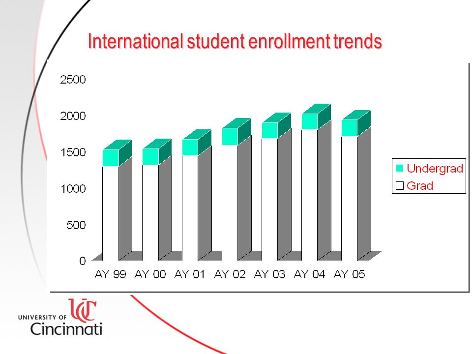 International student enrollment trends