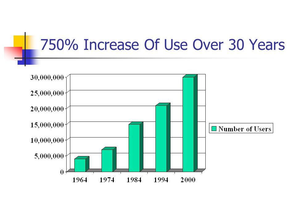 750% Increase Of Use Over 30 Years