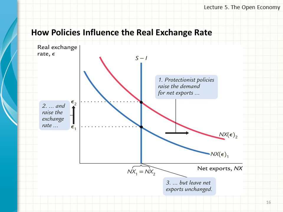Lecture 5. The Open Economy 16 How Policies Influence the Real Exchange Rate