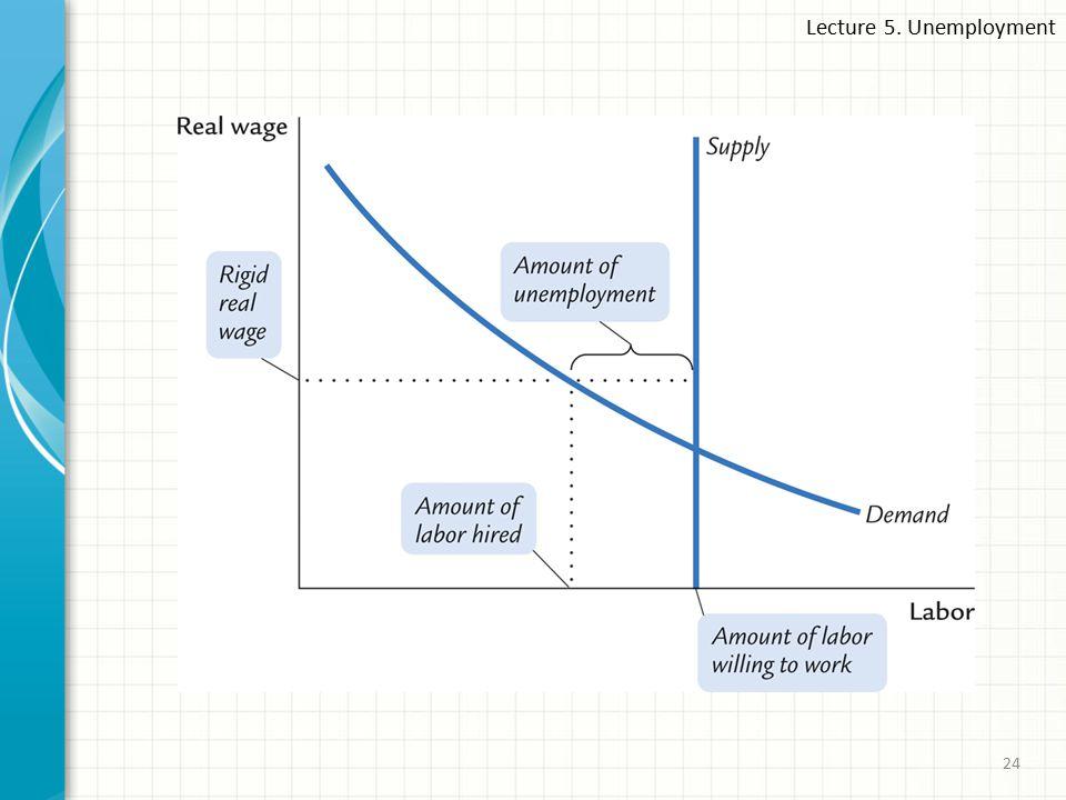 Lecture 5. Unemployment 24