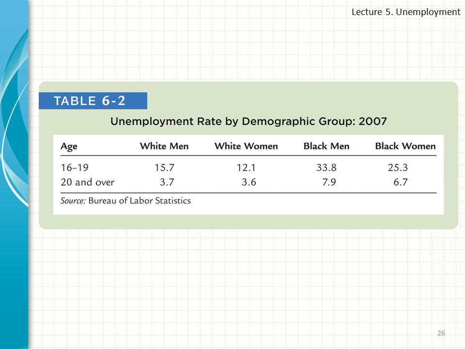 Lecture 5. Unemployment 26