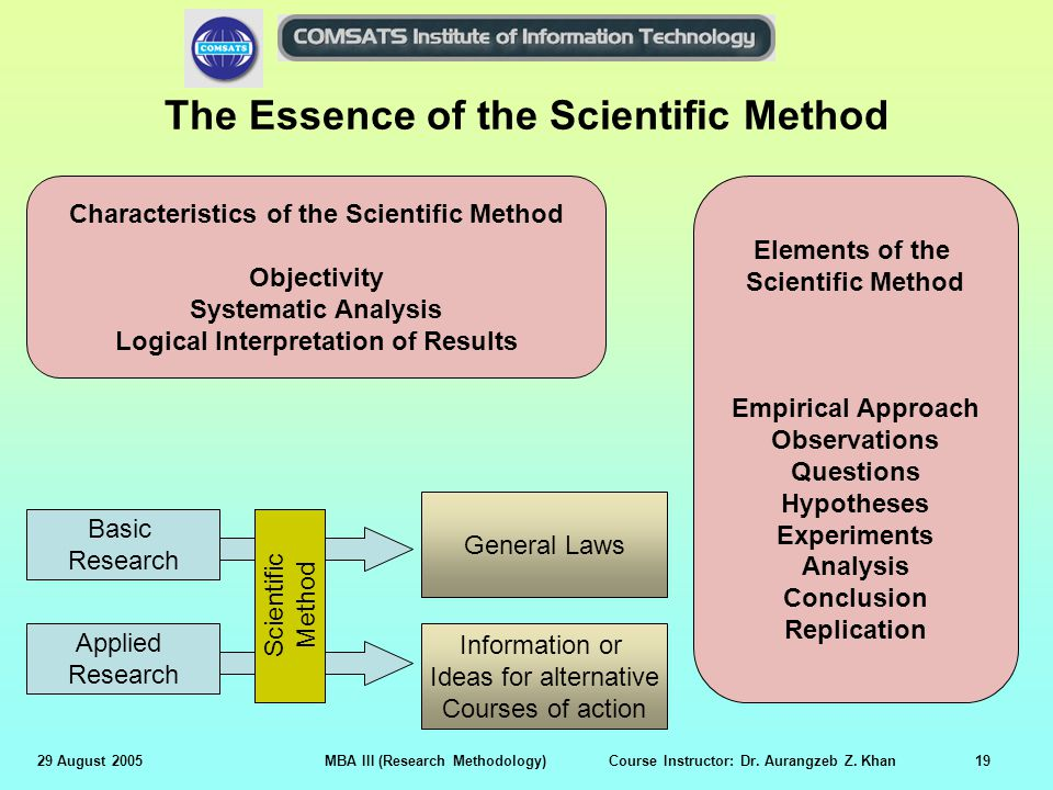 29 August 2005MBA III (Research Methodology) Course Instructor: Dr. Aurangzeb Z. Khan19 The Essence of the Scientific Method Characteristics of the Sc