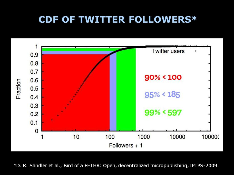 CDF OF TWITTER FOLLOWERS* *D.R.