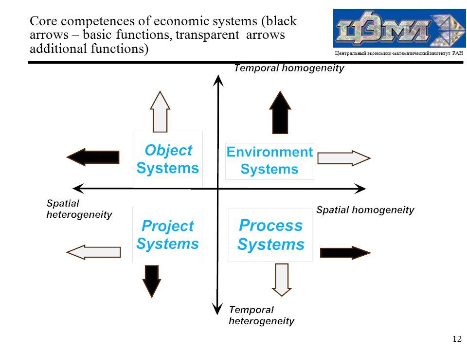 Центральный экономико-математический институт РАН 12 Core competences of economic systems (black arrows – basic functions, transparent arrows addition