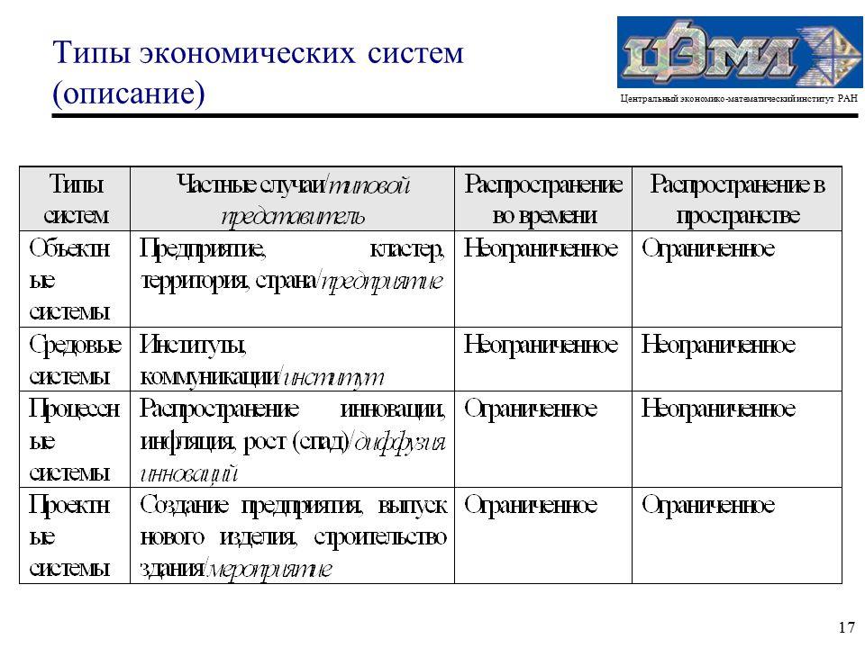 Центральный экономико-математический институт РАН 17 Типы экономических систем (описание)