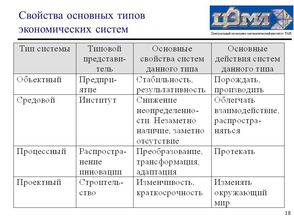 Центральный экономико-математический институт РАН 18 Свойства основных типов экономических систем