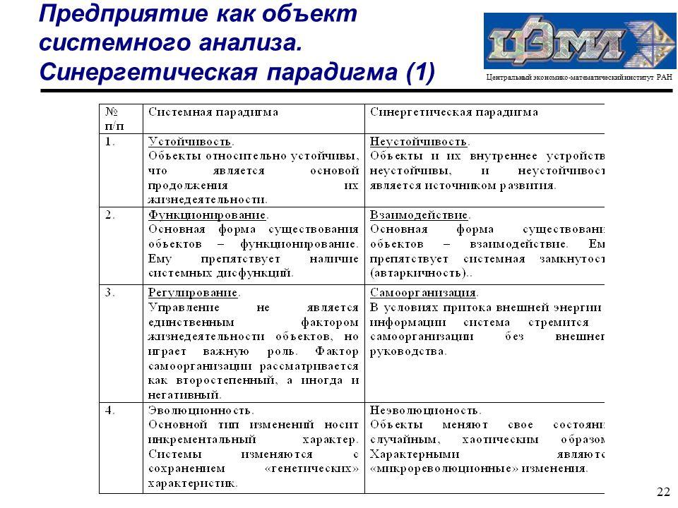 Центральный экономико-математический институт РАН 22 Предприятие как объект системного анализа.