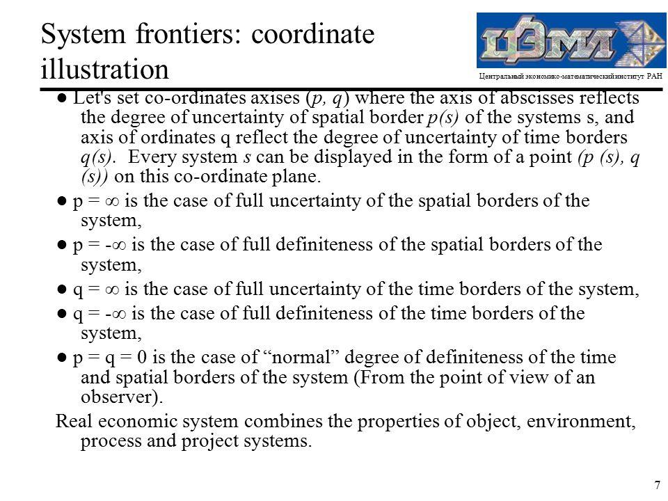 Центральный экономико-математический институт РАН 7 System frontiers: coordinate illustration ● Let's set co-ordinates axises (p, q) where the axis of