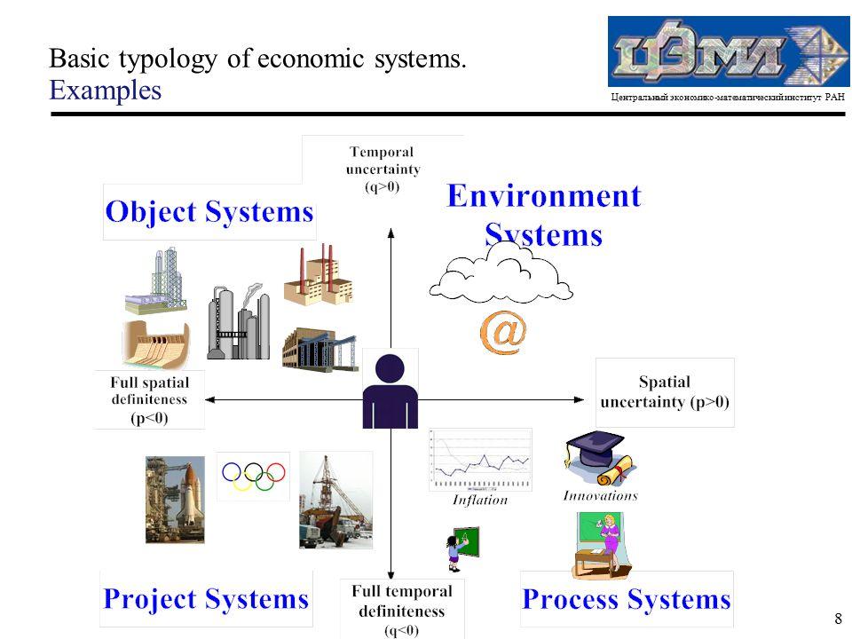 Центральный экономико-математический институт РАН 8 Basic typology of economic systems. Examples