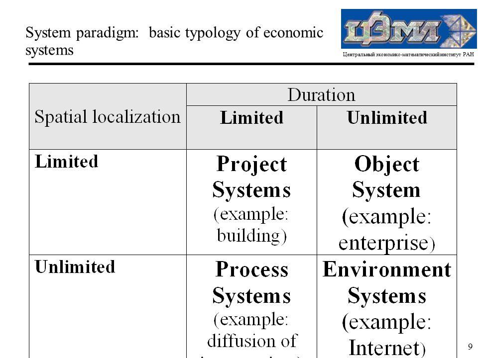 Центральный экономико-математический институт РАН 9 System paradigm: basic typology of economic systems
