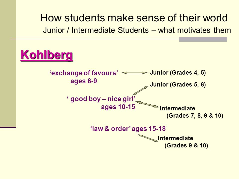 Kohlberg 'exchange of favours' ages 6-9 ' good boy – nice girl' ages 10-15 'law & order' ages 15-18 How students make sense of their world Junior / In