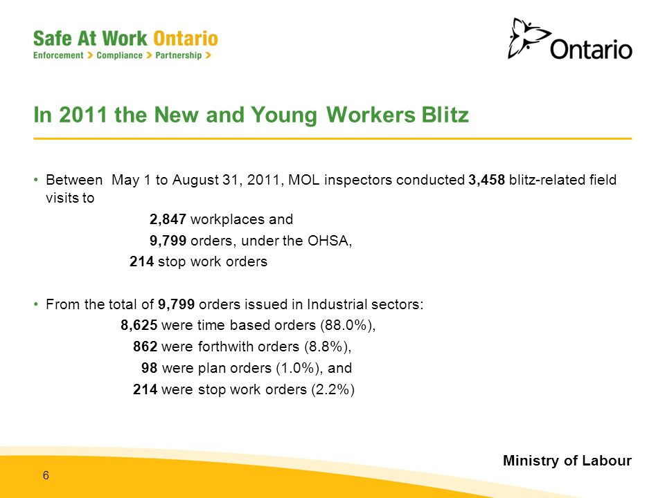 Ministry of Labour 6 In 2011 the New and Young Workers Blitz Between May 1 to August 31, 2011, MOL inspectors conducted 3,458 blitz-related field visi