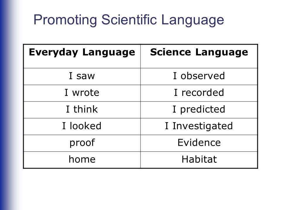 Promoting Scientific Language Everyday LanguageScience Language I sawI observed I wroteI recorded I thinkI predicted I lookedI Investigated proofEvide