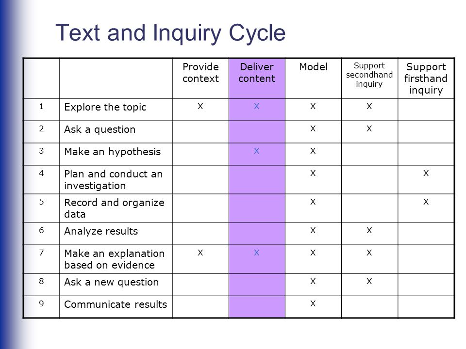 Text and Inquiry Cycle Provide context Deliver content Model Support secondhand inquiry Support firsthand inquiry 1 Explore the topic XXXX 2 Ask a que