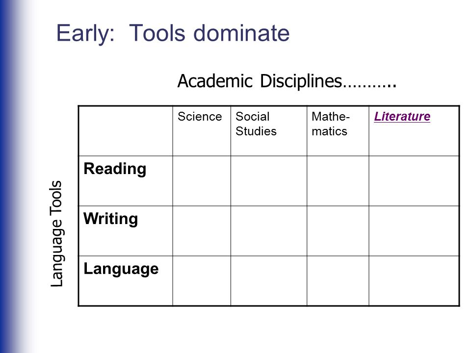 Early: Tools dominate ScienceSocial Studies Mathe- matics Literature Reading Writing Language Academic Disciplines……….. Language Tools