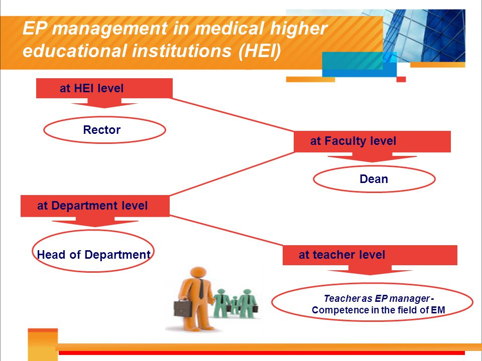 EP management in medical higher educational institutions (HEI) Rector Head of Department Teacher as EP manager - Competence in the field of EM at Faculty level at Department level Dean at teacher level at HEI level