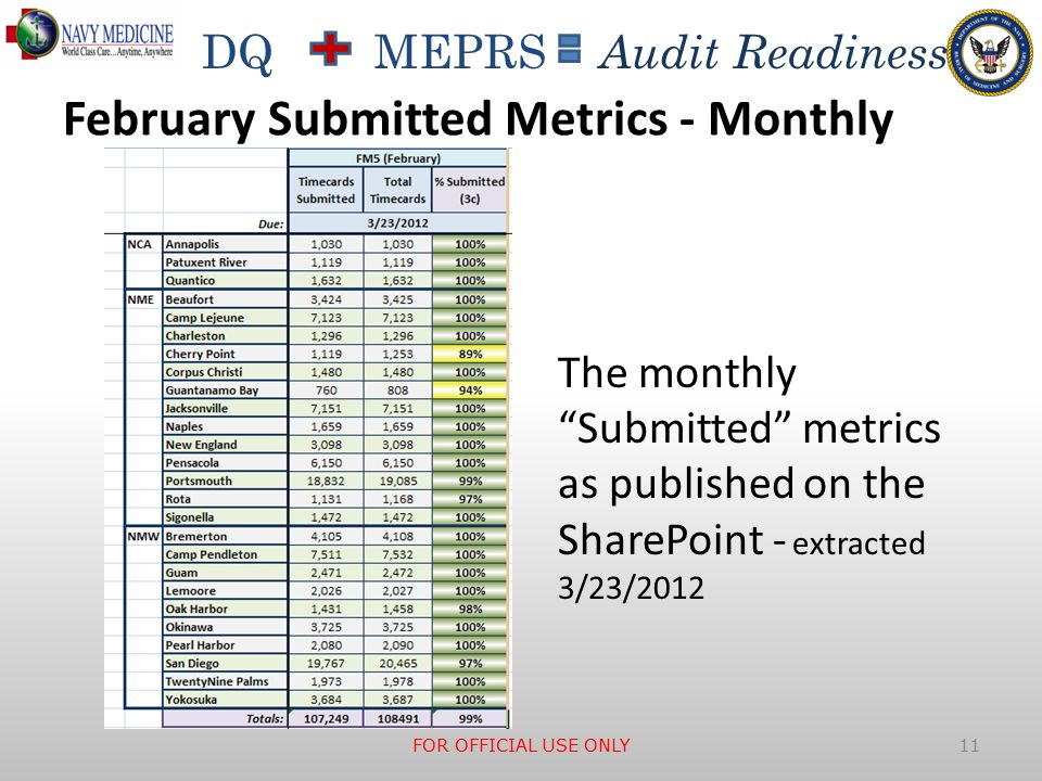 """DQ MEPRS Audit Readiness February Submitted Metrics - Monthly FOR OFFICIAL USE ONLY 11 The monthly """"Submitted"""" metrics as published on the SharePoint"""