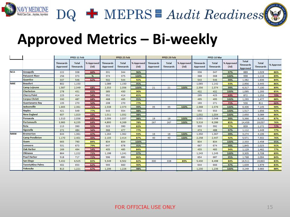 DQ MEPRS Audit Readiness Approved Metrics – Bi-weekly FOR OFFICIAL USE ONLY 15