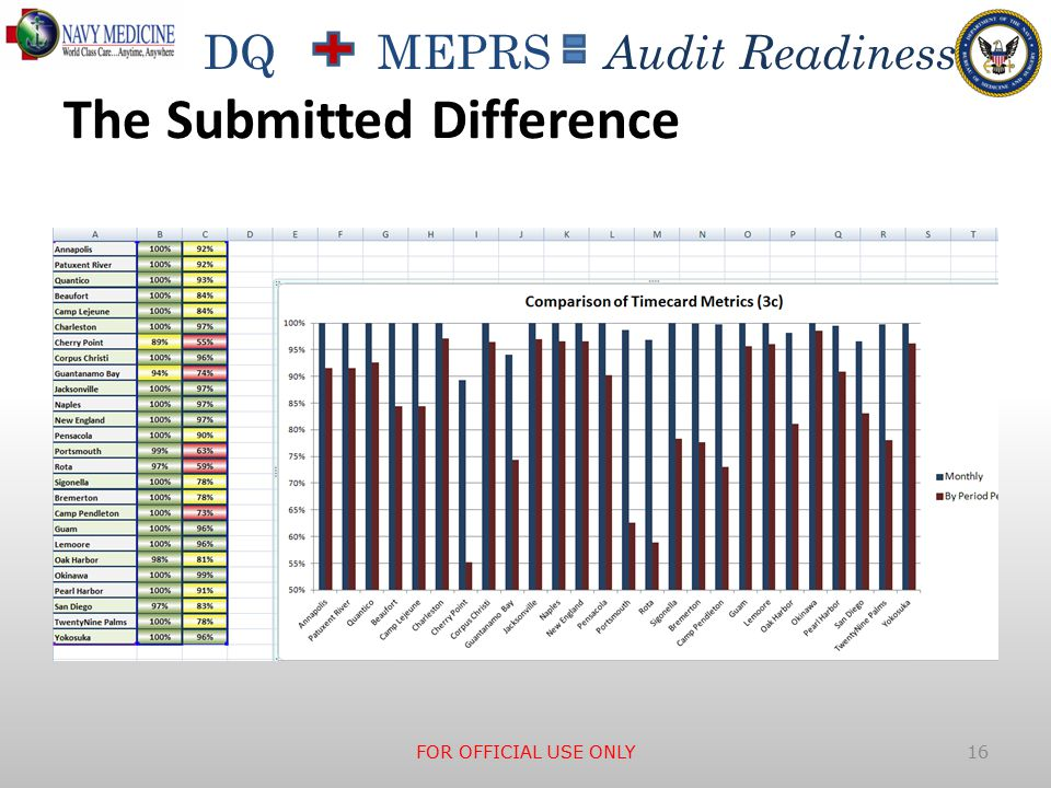 DQ MEPRS Audit Readiness The Submitted Difference FOR OFFICIAL USE ONLY 16