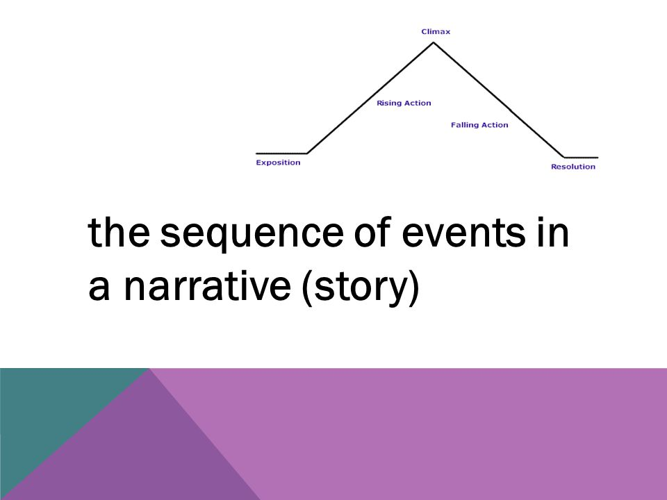 the sequence of events in a narrative (story)
