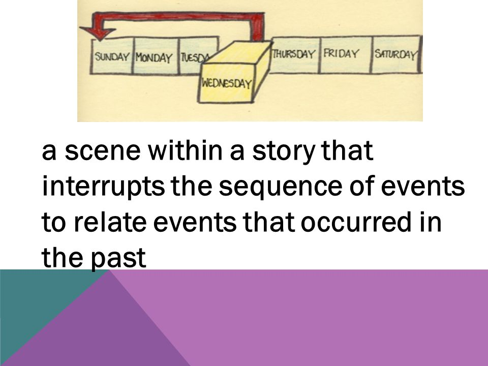 a scene within a story that interrupts the sequence of events to relate events that occurred in the past