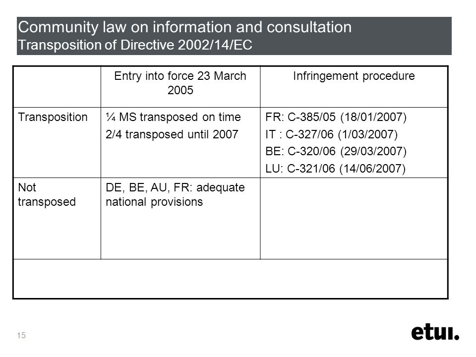 15 Community law on information and consultation Transposition of Directive 2002/14/EC Entry into force 23 March 2005 Infringement procedure Transposition¼ MS transposed on time 2/4 transposed until 2007 FR: C-385/05 (18/01/2007) IT : C-327/06 (1/03/2007) BE: C-320/06 (29/03/2007) LU: C-321/06 (14/06/2007) Not transposed DE, BE, AU, FR: adequate national provisions