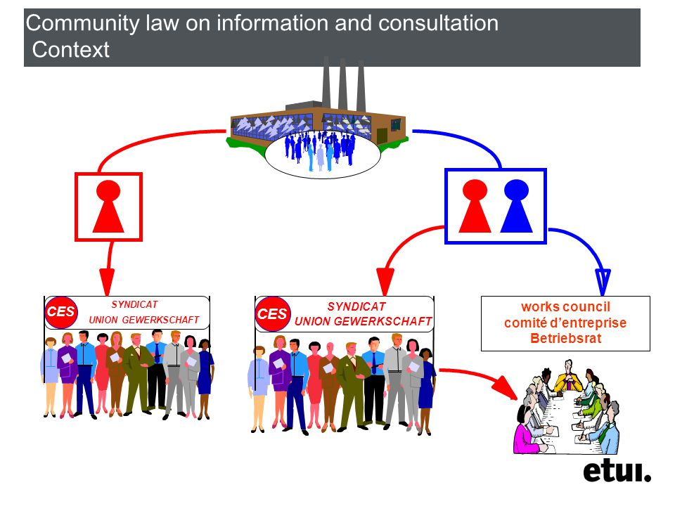 Community law on information and consultation Context works council comité d'entreprise Betriebsrat