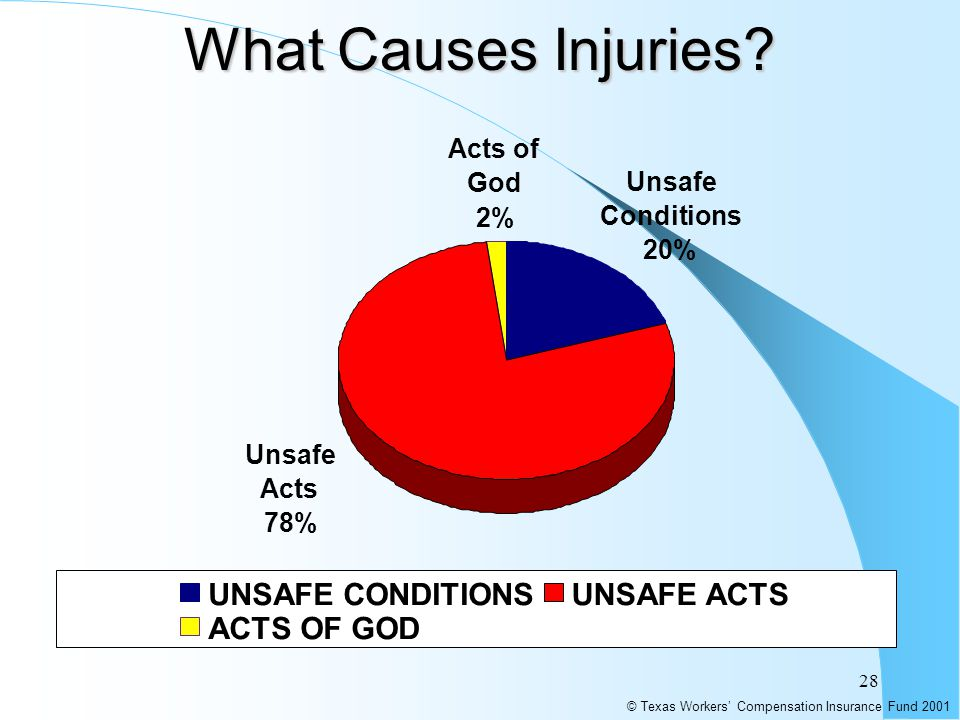 28 What Causes Injuries? © Texas Workers' Compensation Insurance Fund 2001 78 % 20% Unsafe Conditions 20% Acts of God 2% Unsafe Acts 78% UNSAFE CONDIT