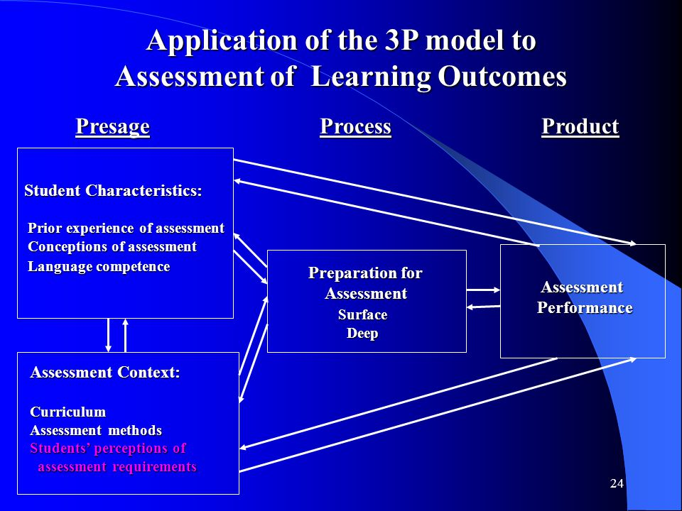 24 Application of the 3P model to Assessment of Learning Outcomes Presage Process Product Presage Process Product Student Characteristics: Prior exper