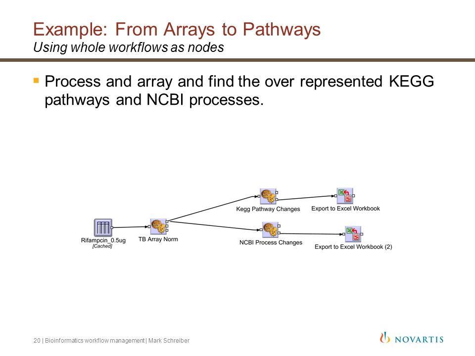 20 | Bioinformatics workflow management | Mark Schreiber Example: From Arrays to Pathways Using whole workflows as nodes  Process and array and find the over represented KEGG pathways and NCBI processes.