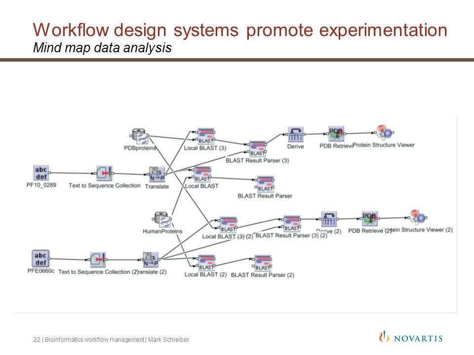 22 | Bioinformatics workflow management | Mark Schreiber Workflow design systems promote experimentation Mind map data analysis