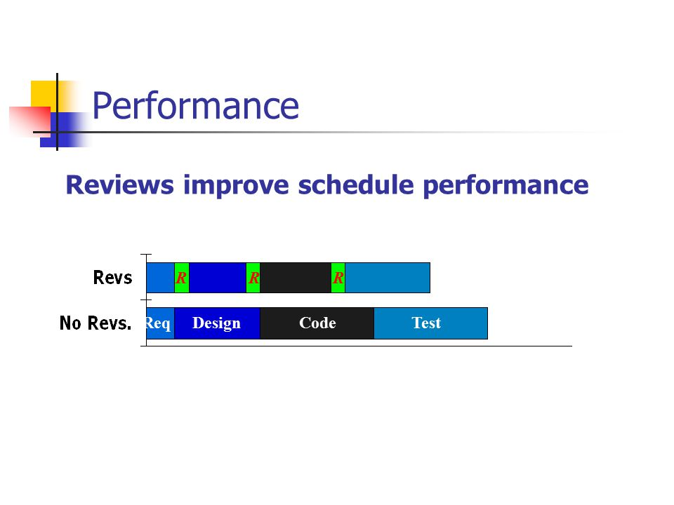 Performance Reviews improve schedule performance Req DesignCodeTest R R RR