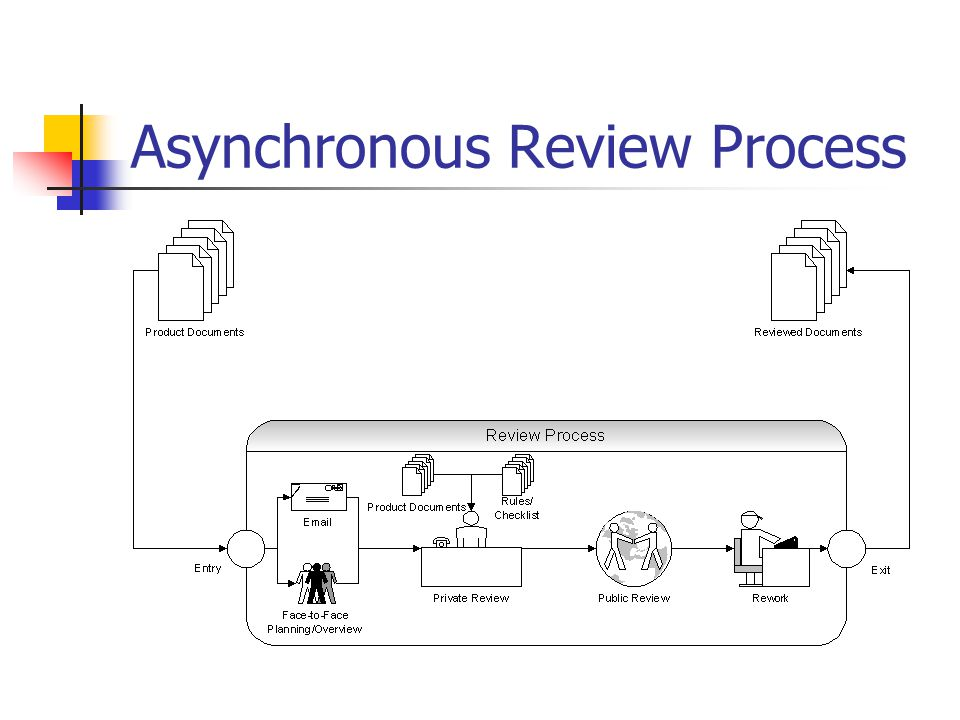 Asynchronous Review Process