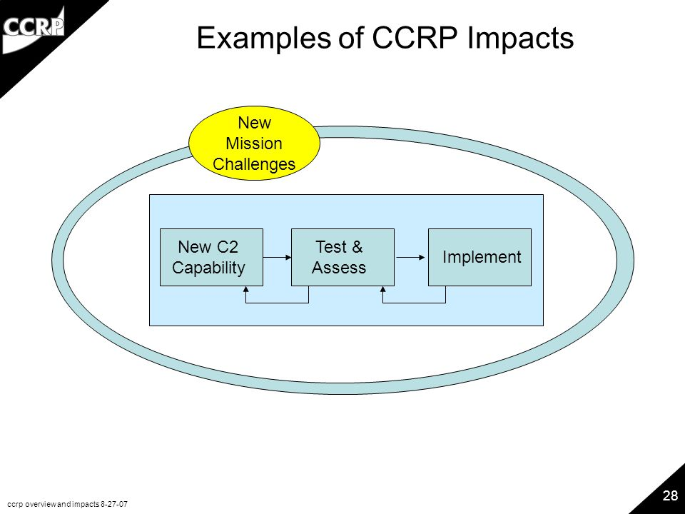 ccrp overview and impacts 8-27-07 28 Examples of CCRP Impacts New C2 Capability Test & Assess Implement New Mission Challenges