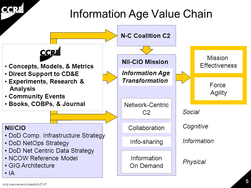 ccrp overview and impacts 8-27-07 5 Information Age Value Chain Mission Effectiveness Force Agility N-C Coalition C2 Network-Centric C2 Information On Demand NII-CIO Mission Information Age Transformation NII/CIO DoD Comp.