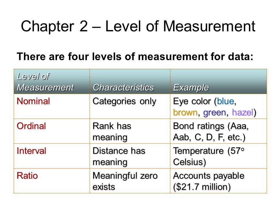 Chapter 2 – Level of Measurement There are four levels of measurement for data: Level of Measurement CharacteristicsExample Nominal Categories only Ey