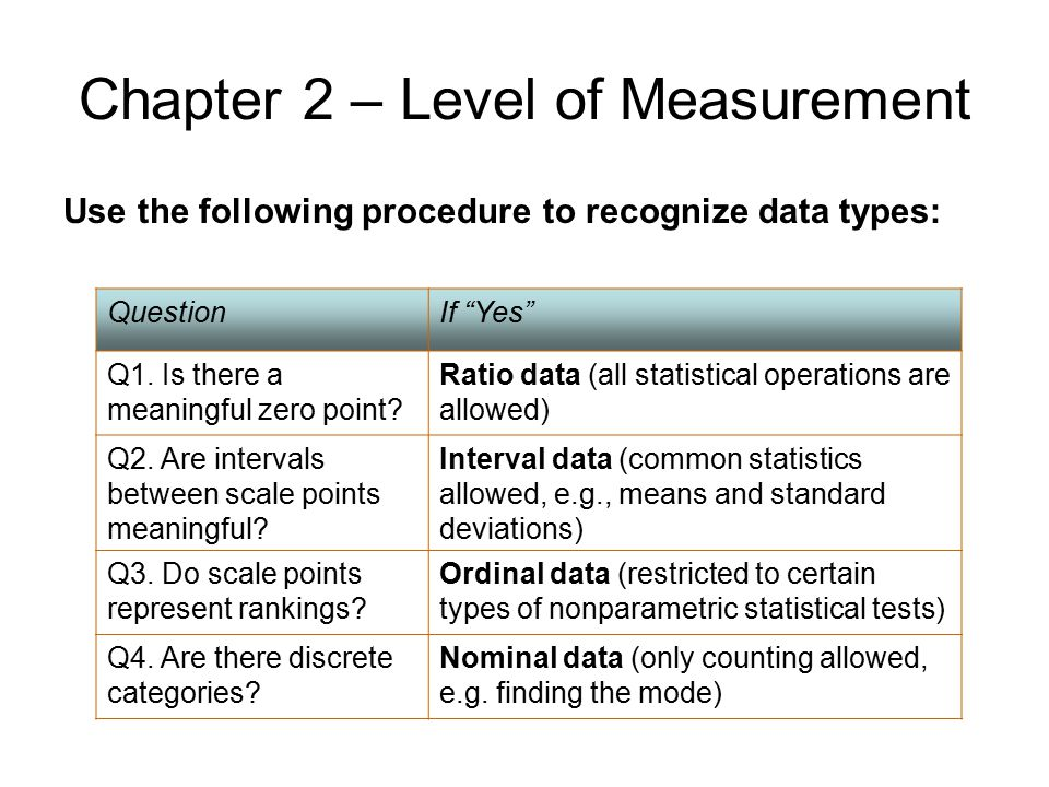 "Chapter 2 – Level of Measurement Use the following procedure to recognize data types: QuestionIf ""Yes"" Q1. Is there a meaningful zero point? Ratio dat"