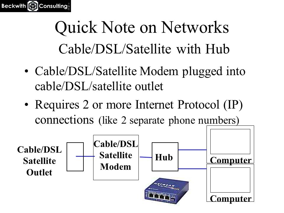 Quick Note on Networks Cable/DSL/Satellite with Hub Cable/DSL/Satellite Modem plugged into cable/DSL/satellite outlet Requires 2 or more Internet Protocol (IP) connections (like 2 separate phone numbers) Computer Cable/DSL Satellite Modem Cable/DSL Satellite Outlet Hub Computer