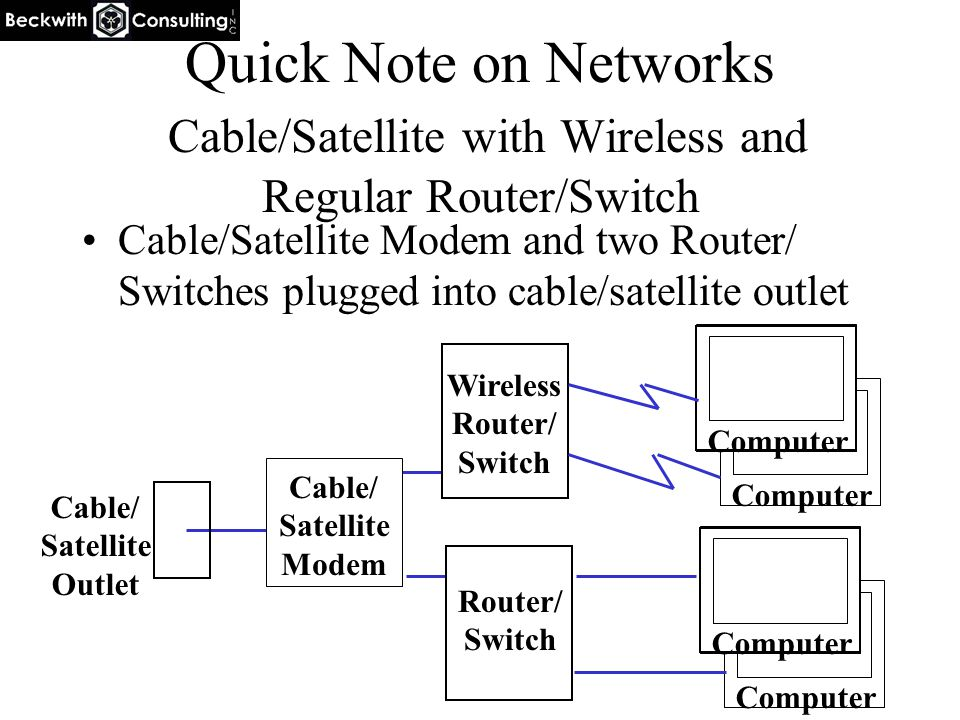 Computer Quick Note on Networks Cable/Satellite with Wireless and Regular Router/Switch Cable/Satellite Modem and two Router/ Switches plugged into cable/satellite outlet Computer Cable/ Satellite Modem Cable/ Satellite Outlet Wireless Router/ Switch Computer Router/ Switch