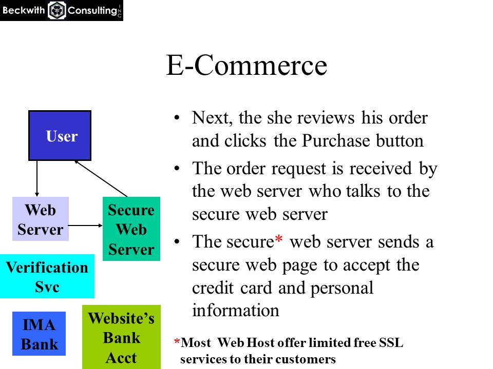 E-Commerce Next, the she reviews his order and clicks the Purchase button The order request is received by the web server who talks to the secure web server The secure* web server sends a secure web page to accept the credit card and personal information User Web Server IMA Bank Website's Bank Acct Verification Svc Secure Web Server *Most Web Host offer limited free SSL services to their customers