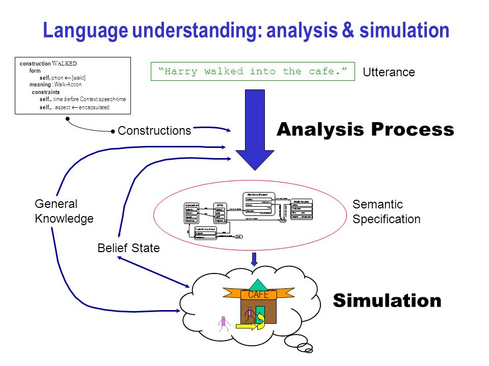 Language understanding: analysis & simulation Harry walked into the cafe. Analysis Process Semantic Specification Utterance Constructions General Knowledge Belief State CAFE Simulation construction W ALKED form self f.phon  [wakt] meaning : Walk-Action constraints self m.time before Context.speech-time self m..aspect  encapsulated